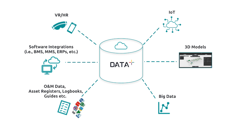 Data Management for the Built Environment